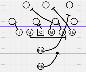 Power play in football