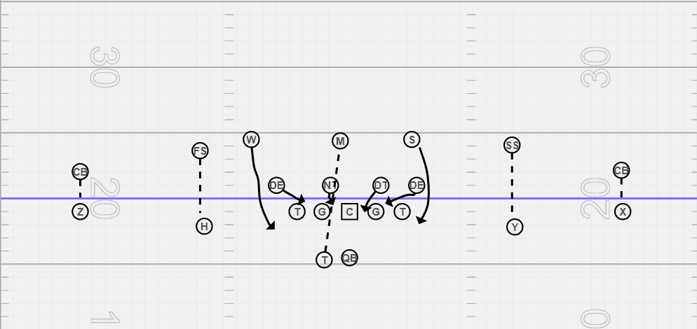 Cover 0 Coverage In Football