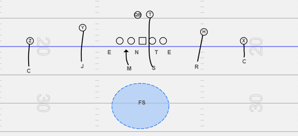 Cover 1 blitz in football