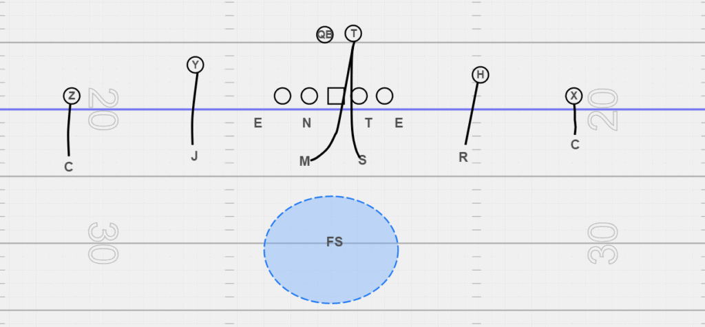 Cover 1 in football