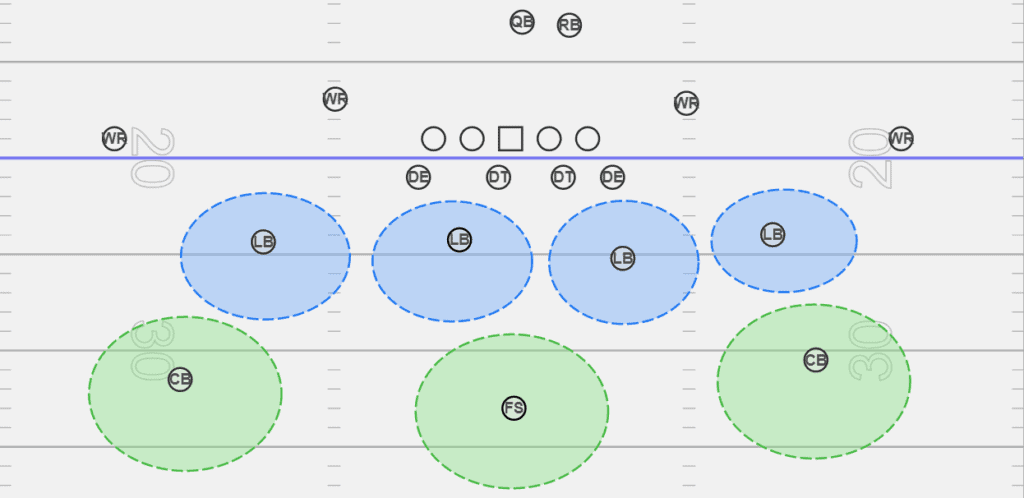 Cover 3 in football