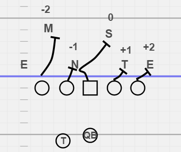 Inside zone blocking rules and number count on Over Front
