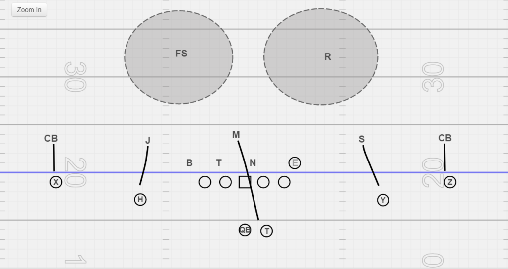 Cover 5 in football 2-man in football